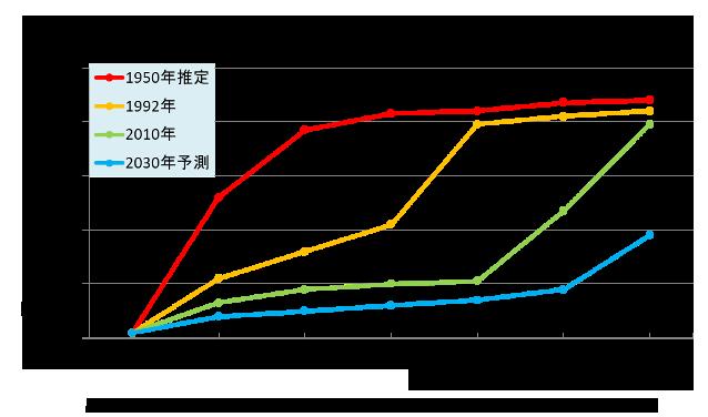 ピロリ菌の感染率