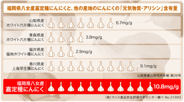にんにく玉ゴールドのアリシン含有量