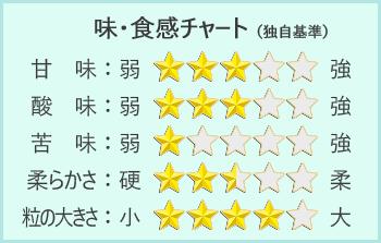 黒青森チャート