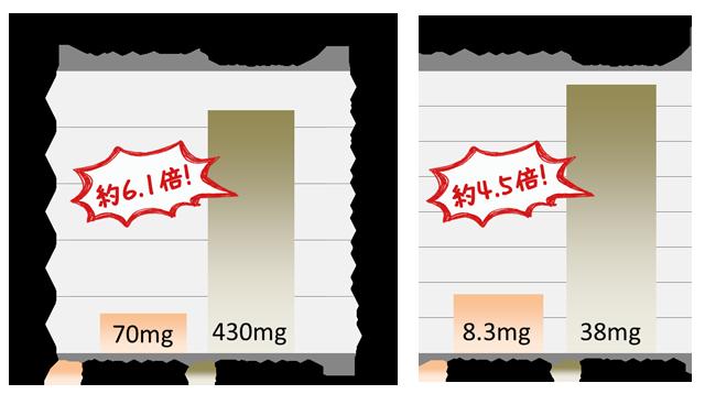 松尾農園の熟成黒にんにくの栄養価