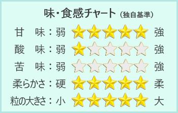 松尾農園の熟成黒にんにくチャート